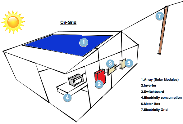 how on-grid or grid tie solar power system work